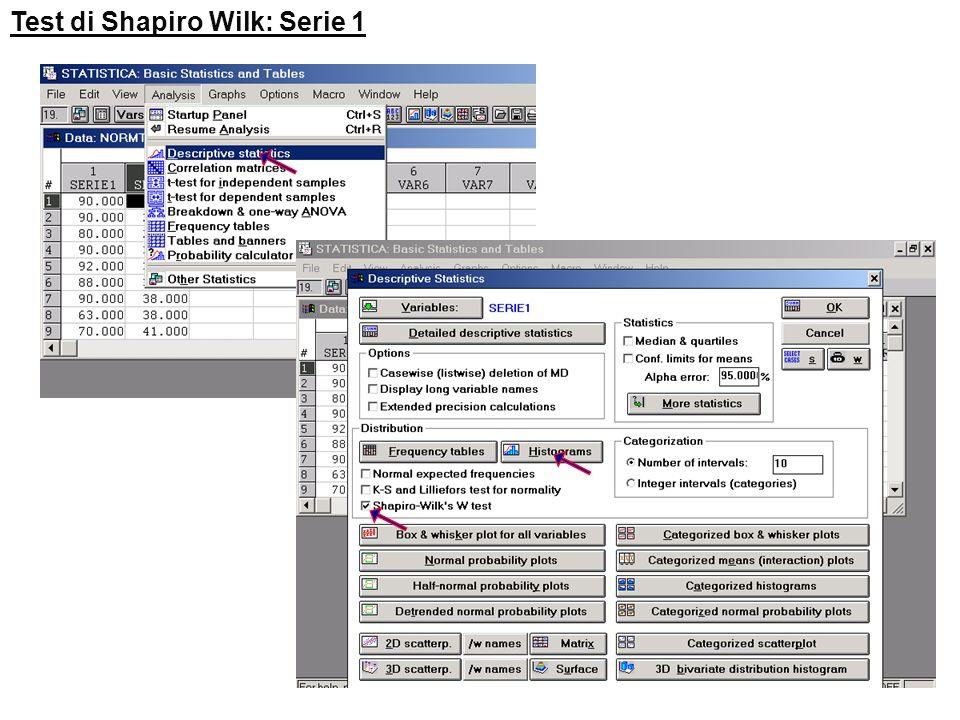 Test di Shapiro Wilk: Serie 1