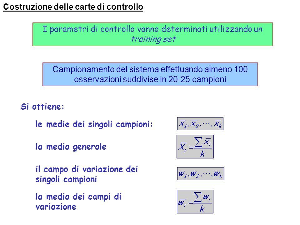 Costruzione delle carte di controllo DEFINIRE A PRIORI: Parametro da esaminare Criterio nella scelta delle unità prodotte Frequenza ispezioni Misure d