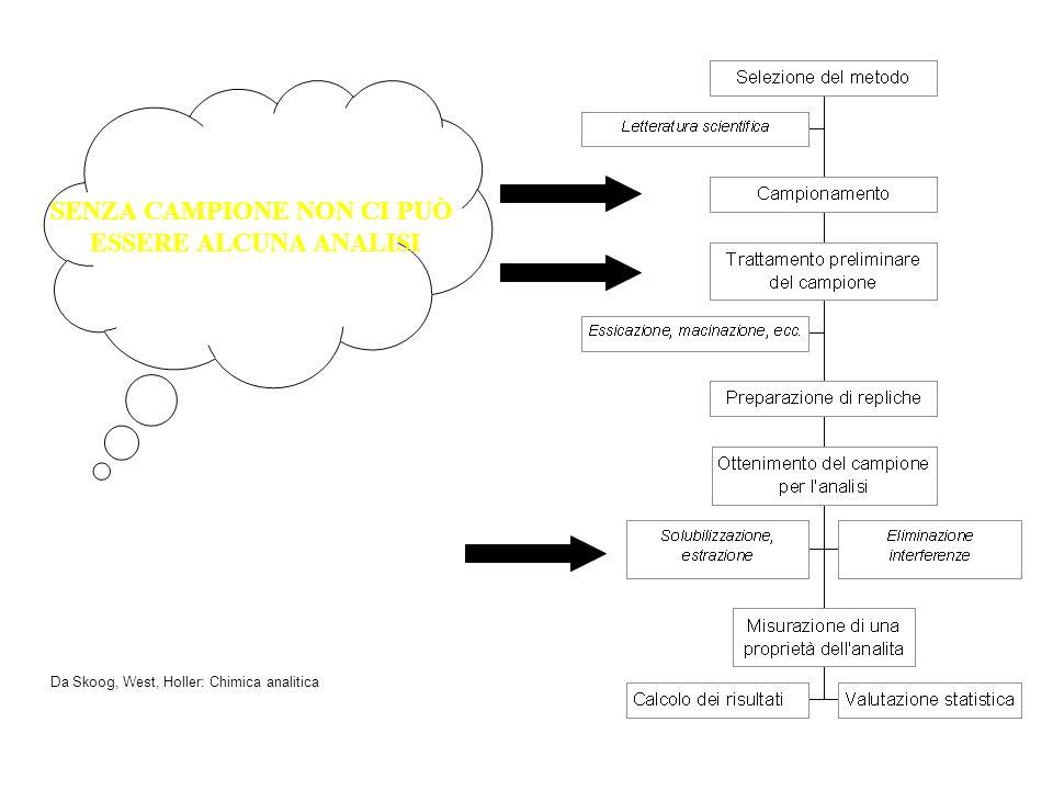 Costruzione delle carte di controllo la media generale I parametri di controllo vanno determinati utilizzando un training set Campionamento del sistem