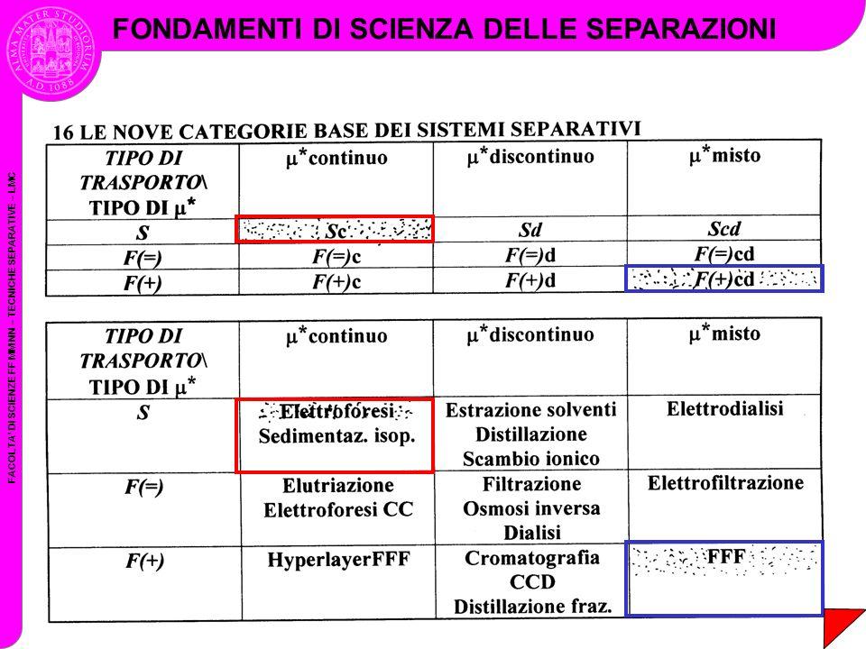 FACOLTA DI SCIENZE FF MM NN – TECNICHE SEPARATIVE – LMC FONDAMENTI DI SCIENZA DELLE SEPARAZIONI