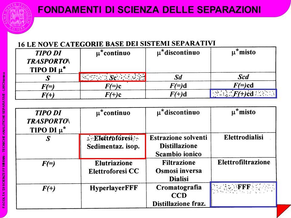 FACOLTA DI SCIENZE FF MM NN – TECNICHE ANALITICHE SEPARATIVE– LM Chimica FONDAMENTI DI SCIENZA DELLE SEPARAZIONI