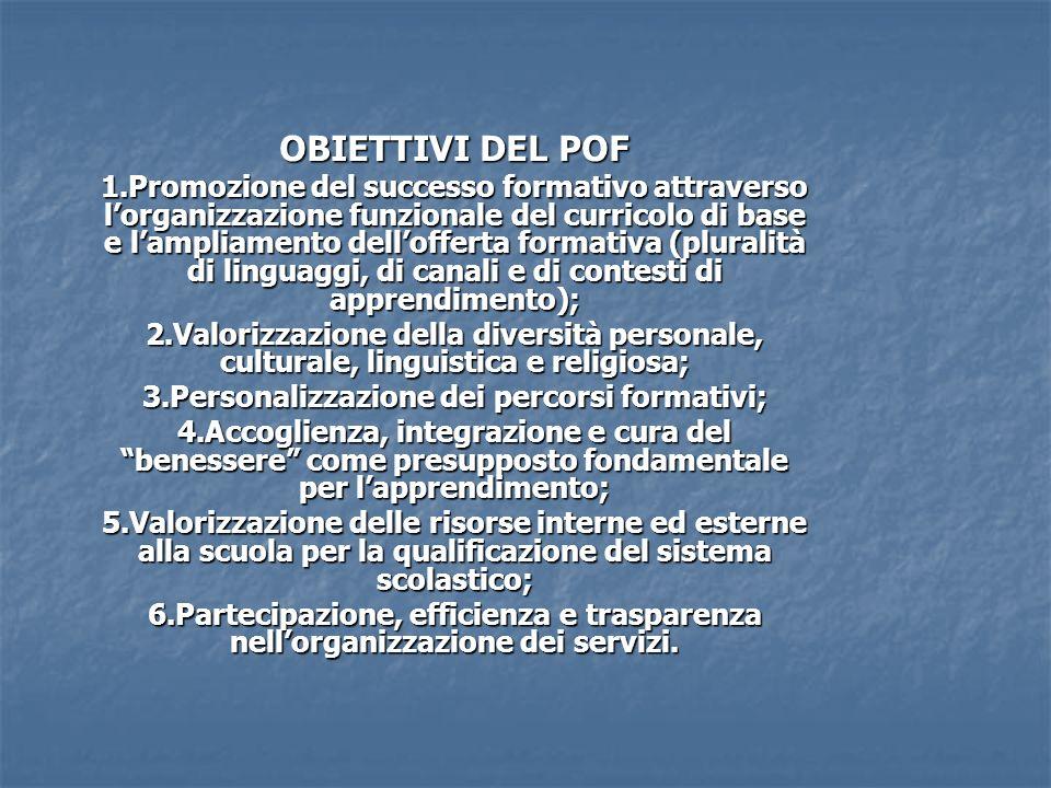 OBIETTIVI DEL POF 1.Promozione del successo formativo attraverso lorganizzazione funzionale del curricolo di base e lampliamento dellofferta formativa