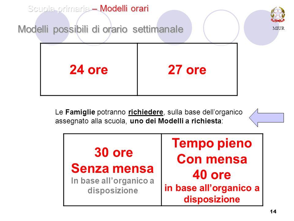 14 Modelli possibili di orario settimanale 30 ore Senza mensa In base allorganico a disposizione Tempo pieno Con mensa 40 ore in base allorganico a di