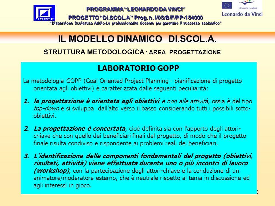 10 IL MODELLO DINAMICO DI.SCOL.A.PROGRAMMA LEONARDO DA VINCI PROGETTO DI.SCOL.A Prog.