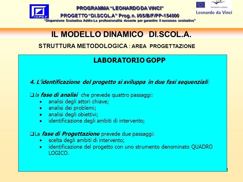 11 IL MODELLO DINAMICO DI.SCOL.A.PROGRAMMA LEONARDO DA VINCI PROGETTO DI.SCOL.A Prog.