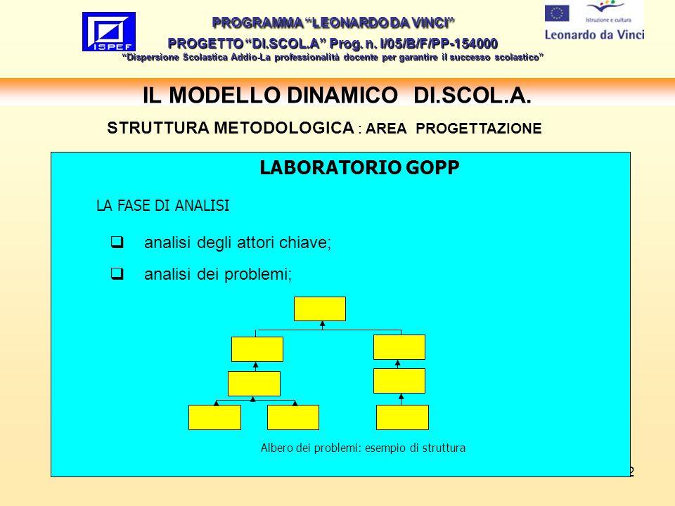 12 IL MODELLO DINAMICO DI.SCOL.A.PROGRAMMA LEONARDO DA VINCI PROGETTO DI.SCOL.A Prog.