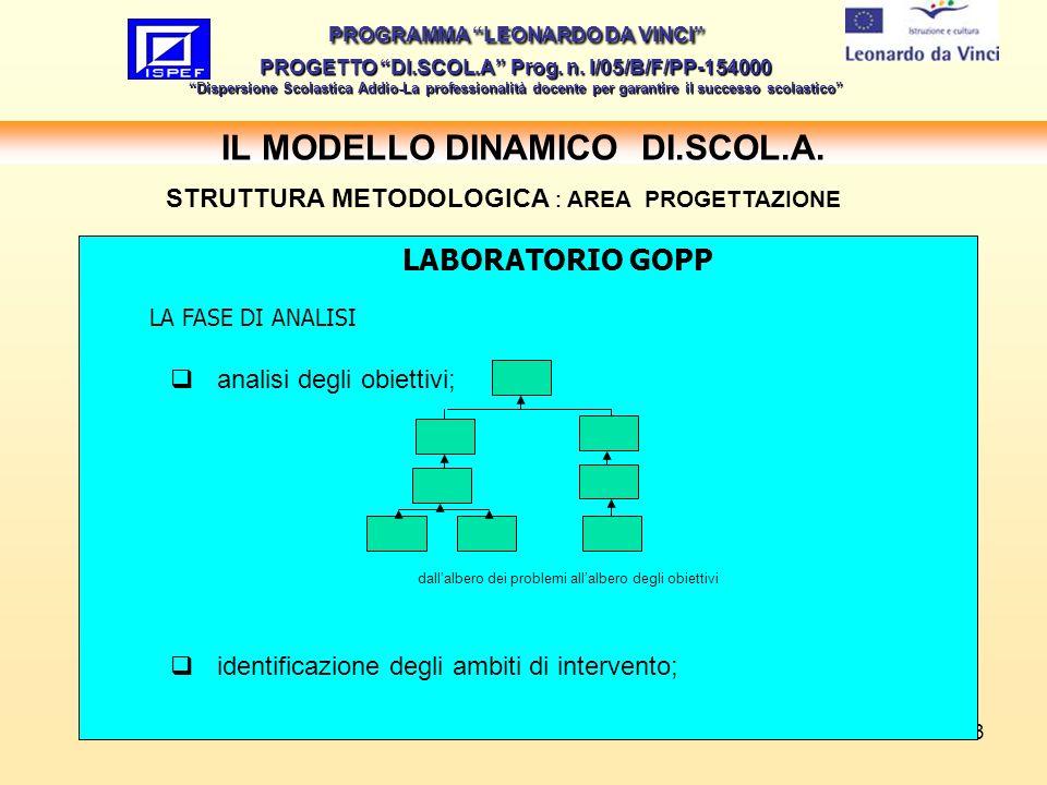 13 IL MODELLO DINAMICO DI.SCOL.A.PROGRAMMA LEONARDO DA VINCI PROGETTO DI.SCOL.A Prog.