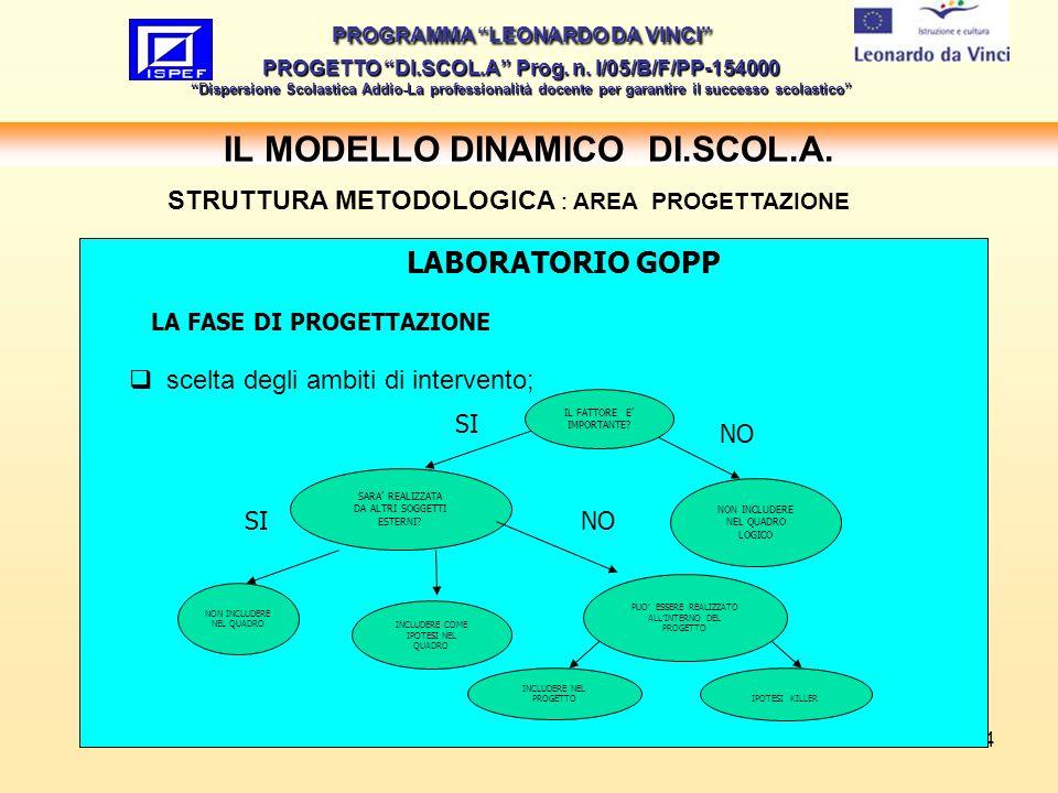 14 IL MODELLO DINAMICO DI.SCOL.A.PROGRAMMA LEONARDO DA VINCI PROGETTO DI.SCOL.A Prog.