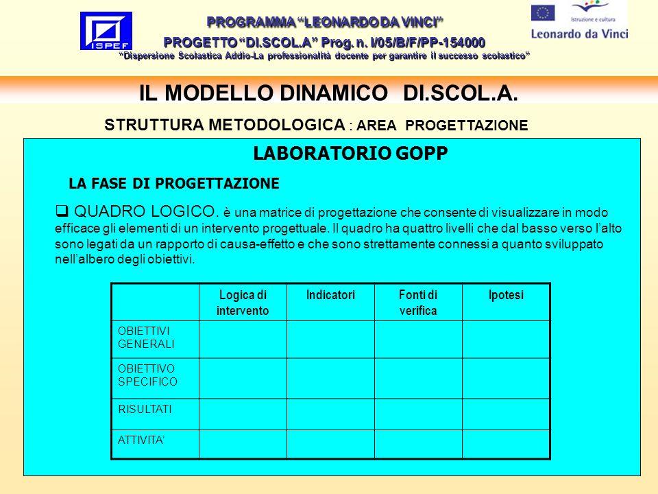 15 IL MODELLO DINAMICO DI.SCOL.A.PROGRAMMA LEONARDO DA VINCI PROGETTO DI.SCOL.A Prog.