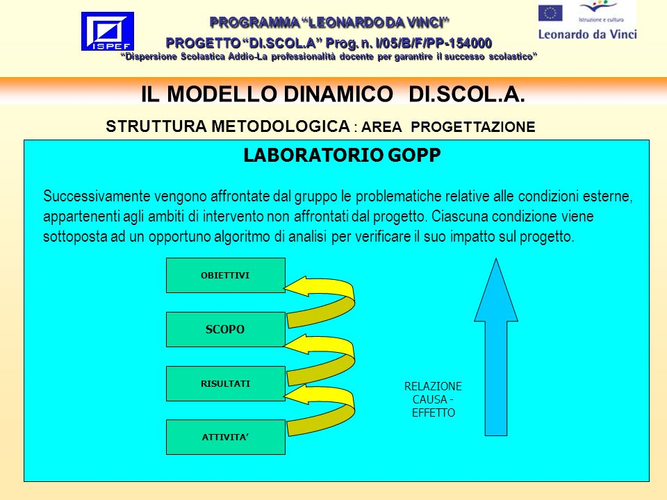 16 IL MODELLO DINAMICO DI.SCOL.A.PROGRAMMA LEONARDO DA VINCI PROGETTO DI.SCOL.A Prog.