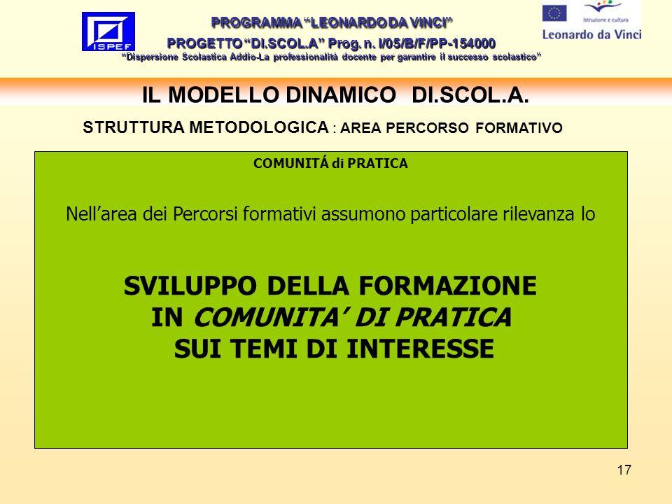 17 IL MODELLO DINAMICO DI.SCOL.A.PROGRAMMA LEONARDO DA VINCI PROGETTO DI.SCOL.A Prog.