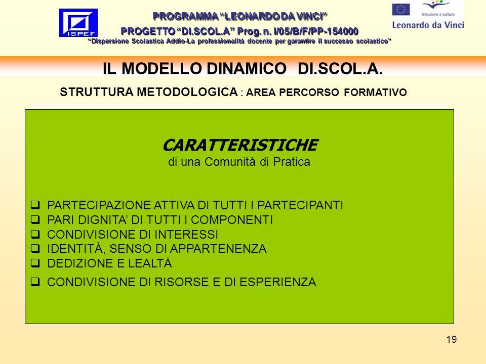 19 IL MODELLO DINAMICO DI.SCOL.A.PROGRAMMA LEONARDO DA VINCI PROGETTO DI.SCOL.A Prog.