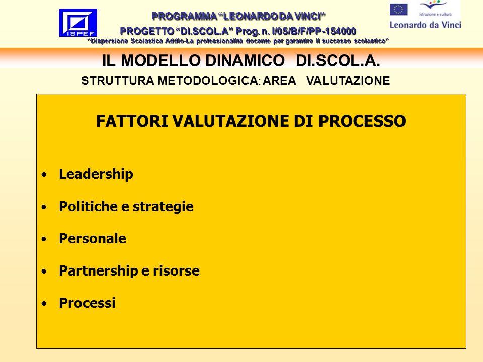 21 IL MODELLO DINAMICO DI.SCOL.A.PROGRAMMA LEONARDO DA VINCI PROGETTO DI.SCOL.A Prog.