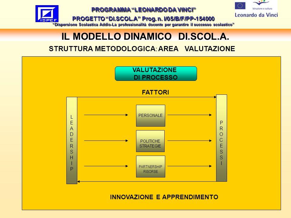 22 IL MODELLO DINAMICO DI.SCOL.A.PROGRAMMA LEONARDO DA VINCI PROGETTO DI.SCOL.A Prog.