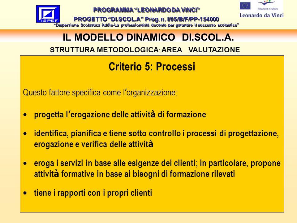 27 IL MODELLO DINAMICO DI.SCOL.A.PROGRAMMA LEONARDO DA VINCI PROGETTO DI.SCOL.A Prog.