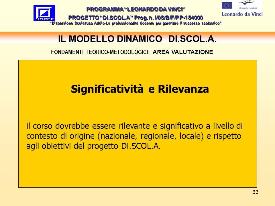 33 IL MODELLO DINAMICO DI.SCOL.A.PROGRAMMA LEONARDO DA VINCI PROGETTO DI.SCOL.A Prog.