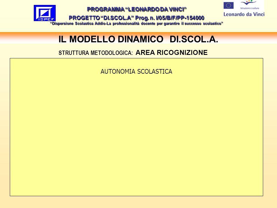 9 IL MODELLO DINAMICO DI.SCOL.A.PROGRAMMA LEONARDO DA VINCI PROGETTO DI.SCOL.A Prog.