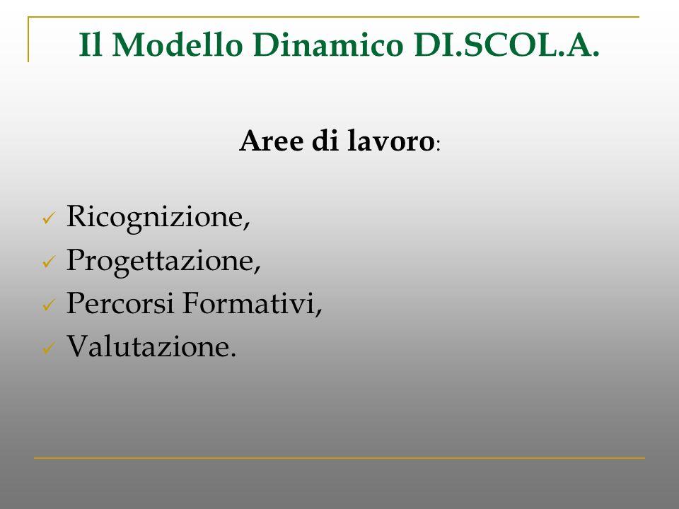 Il Modello Dinamico DI.SCOL.A. Aree di lavoro : Ricognizione, Progettazione, Percorsi Formativi, Valutazione.