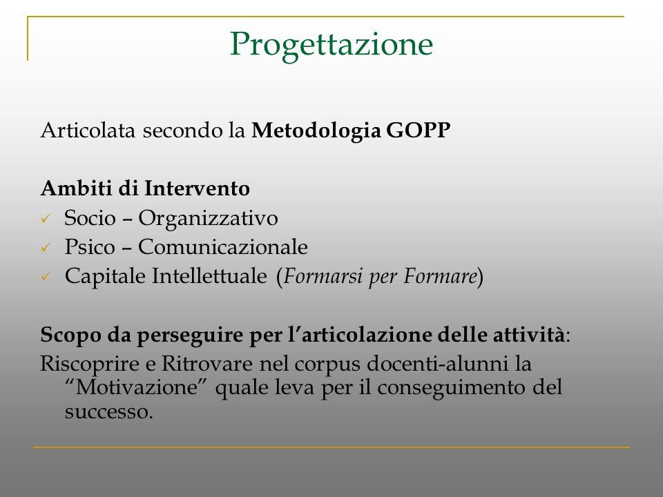 Progettazione Articolata secondo la Metodologia GOPP Ambiti di Intervento Socio – Organizzativo Psico – Comunicazionale Capitale Intellettuale ( Forma