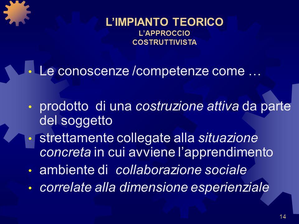 14 LIMPIANTO TEORICO LAPPROCCIO COSTRUTTIVISTA Le conoscenze /competenze come … prodotto di una costruzione attiva da parte del soggetto strettamente