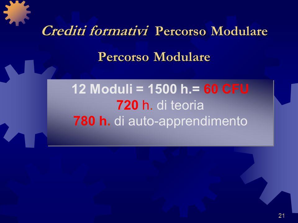 21 Crediti formativi Percorso Modulare Percorso Modulare 12 Moduli = 1500 h.= 60 CFU 720 h. di teoria 780 h. di auto-apprendimento 12 Moduli = 1500 h.