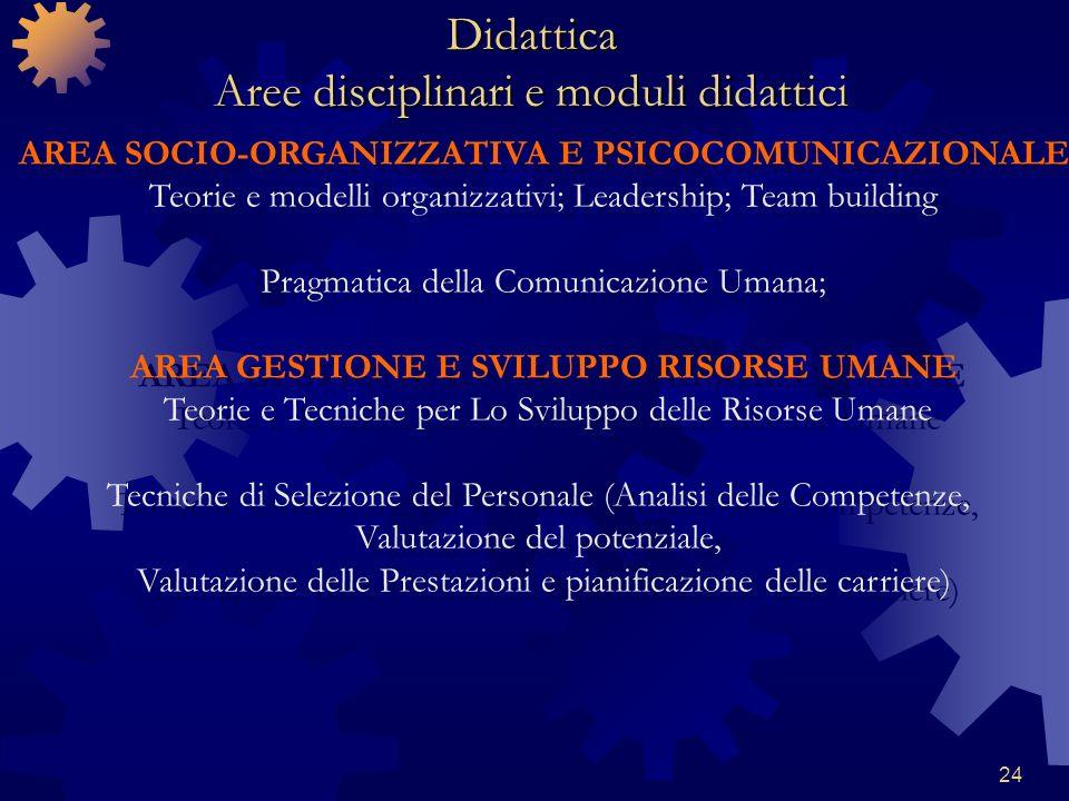 24 AREA SOCIO-ORGANIZZATIVA E PSICOCOMUNICAZIONALE Teorie e modelli organizzativi; Leadership; Team building Pragmatica della Comunicazione Umana; ARE