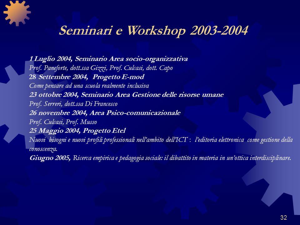32 1 Luglio 2004, Seminario Area socio-organizzativa Prof. Paneforte, dott.ssa Gizzi, Prof. Culcasi, dott. Capo 28 Settembre 2004, Progetto E-mod Come