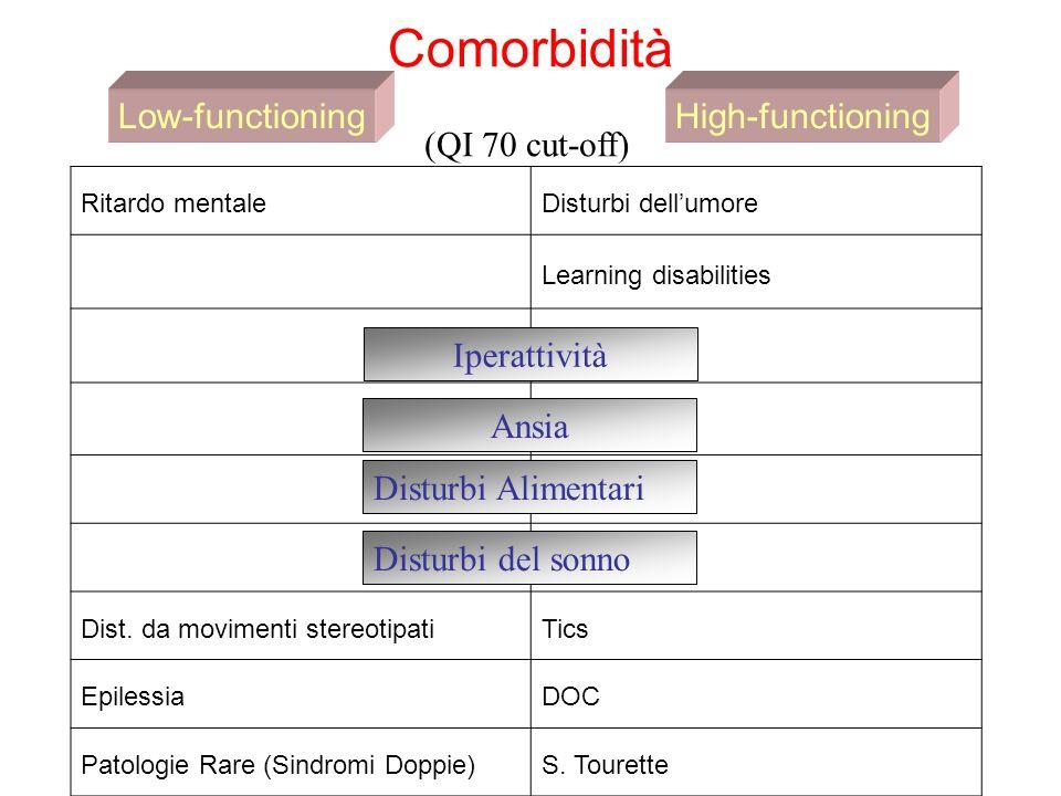 Autismo sindromico Down (try 21) NF1 (17q11.2) Turner (X0) Klinefelter (XXY) Smith-Magenis (RAI1, 17p11-2) Macrocefalie e sindromi overgrowth DMD