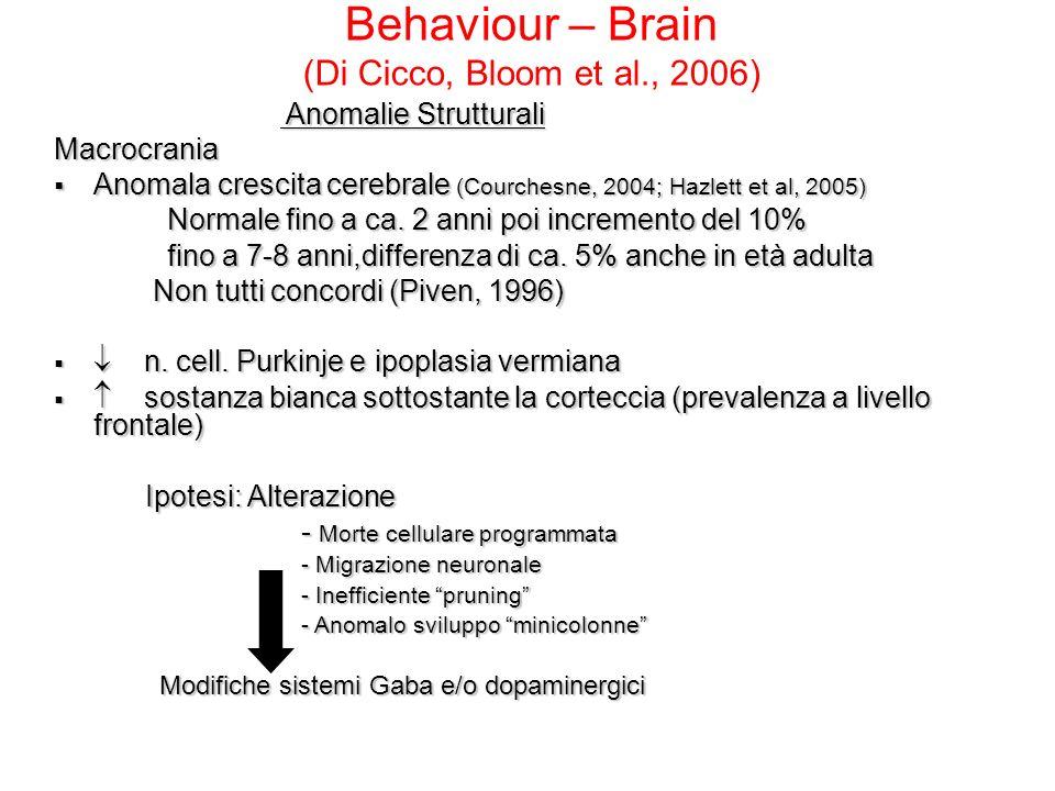 Volume cerebrale Large heads in 5 bambini (Kanner, 1943) Volume superiore a livello dei lobi temporali, parietali, occipitali, ma non a livello dei lobi frontali (Piven et al., 1992 e 1996) Studi post mortem: conferma della macrocefalia: 20% degli autistici la presentano (Bailey et al., 1993) Non cè normale pruning dei processi dendritici (Frith, 2003)
