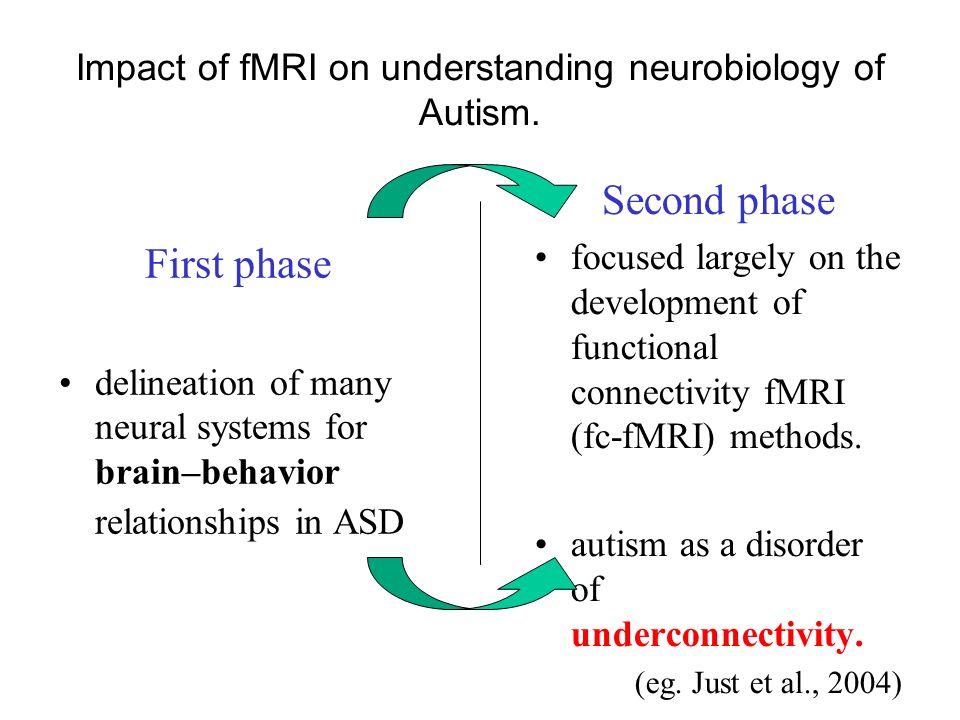 Alterazioni di unità funzionali: le minicolonne Studio Area: 9, 21 (corteccia di associazione visiva) e 22 (Area uditiva temporo-parietale)Studio Area: 9, 21 (corteccia di associazione visiva) e 22 (Area uditiva temporo-parietale) Minicolonne nei soggetti autistici v/s controlli:Minicolonne nei soggetti autistici v/s controlli: - più numerose, più piccole e meno compatte, con riduzione dello spazio circostante che ha funzione inibitoria; - no riduzione della sostanza grigia; - alterazione precoce della neurogenesi forse causata da mutazione dei geni regolatori; - rumore di fondo corticale per maggiore attivazione delle unità che sovraccaricano il sistema; - stato cronico di iperarousal comportamenti anomali per limitare la sovraeccitazione; - difficoltà a selezionare più informazioni sensoriali contemporaneamente; - possibile spiegazione di isole di abilità per abbondanza di minicolonne.