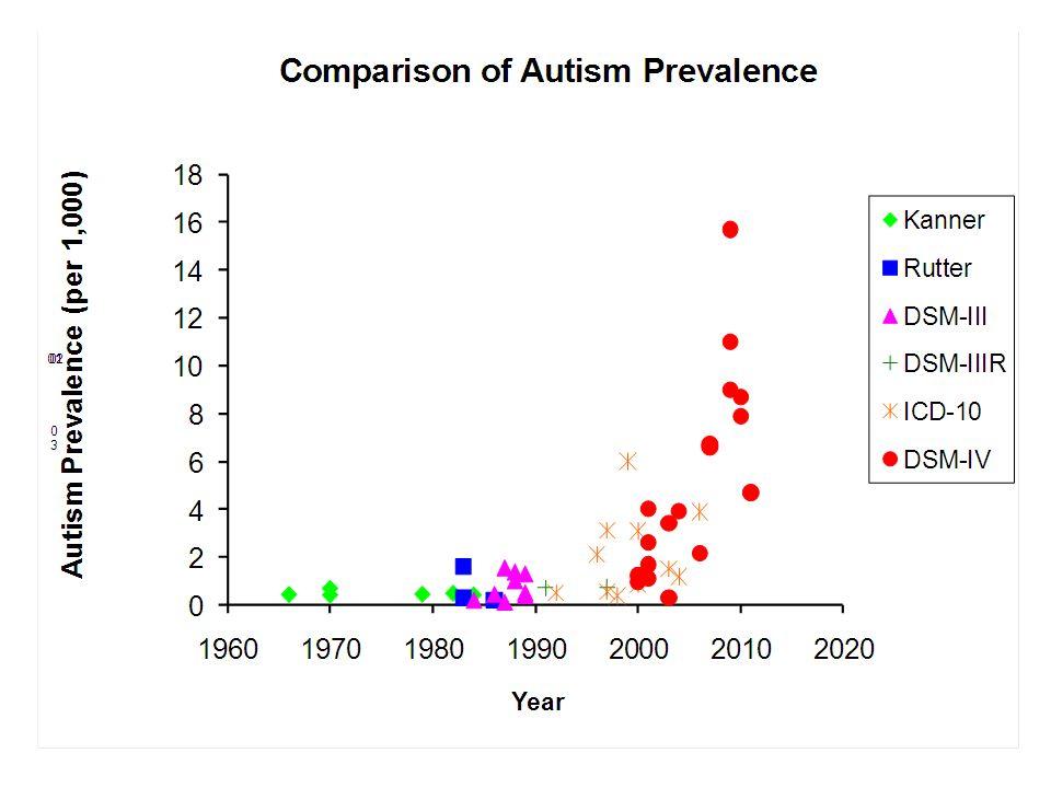 Perchè alcuni bambini migliorano e altri no? (Schreibman L., 2000)