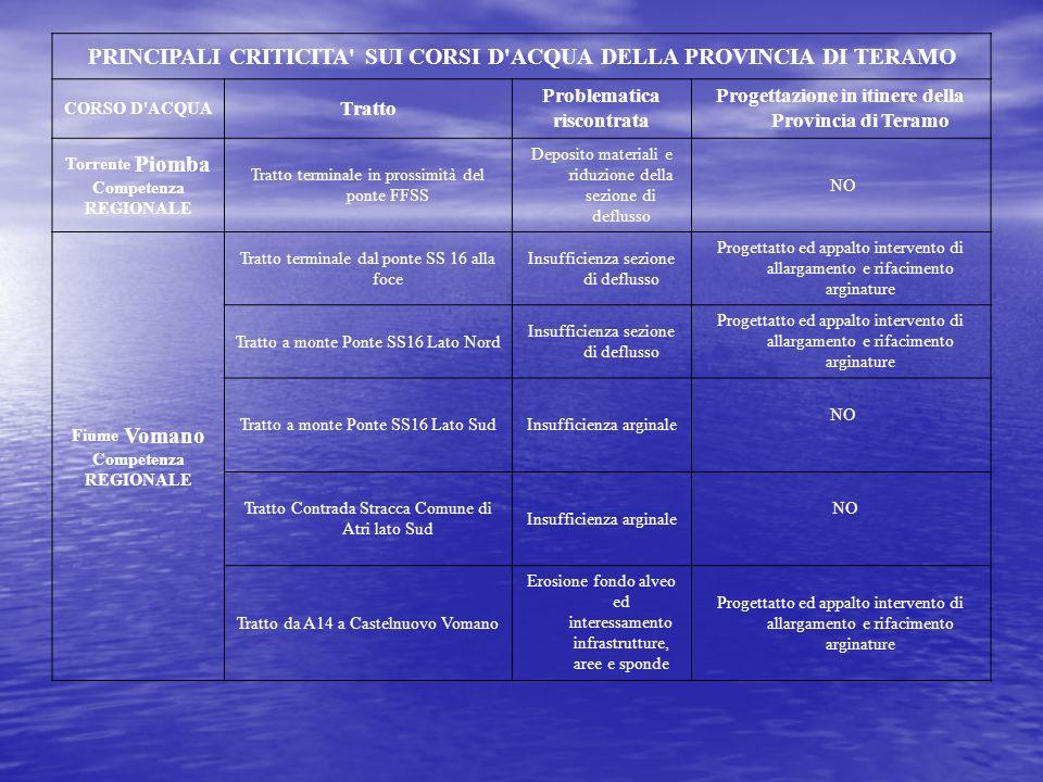 CORSO D'ACQUA Tratto Problematica riscontrata Progettazione in itinere della Provincia di Teramo Torrente Piomba Competenza REGIONALE Tratto terminale