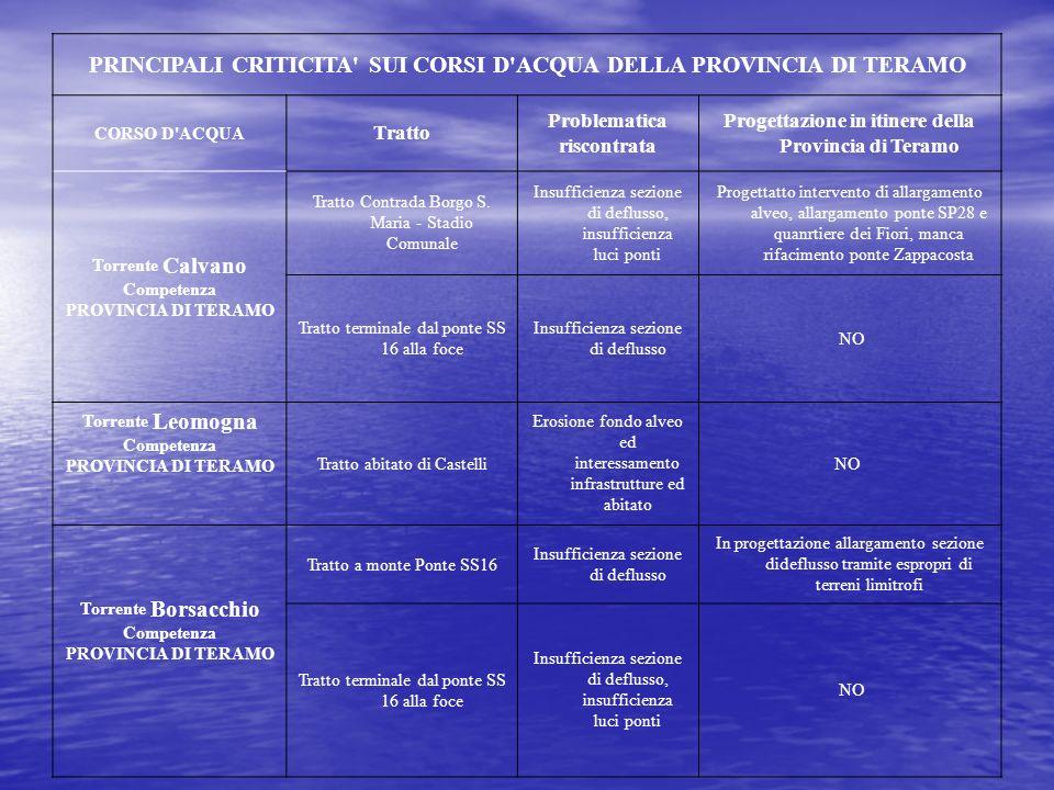 PRINCIPALI CRITICITA' SUI CORSI D'ACQUA DELLA PROVINCIA DI TERAMO CORSO D'ACQUA Tratto Problematica riscontrata Progettazione in itinere della Provinc