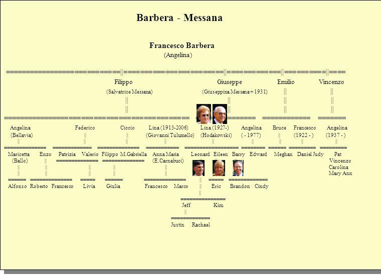 Barbera - Messana Francesco Barbera (Angelina) ============================  ========================  =============  ==========  ==== Filippo Giusepp