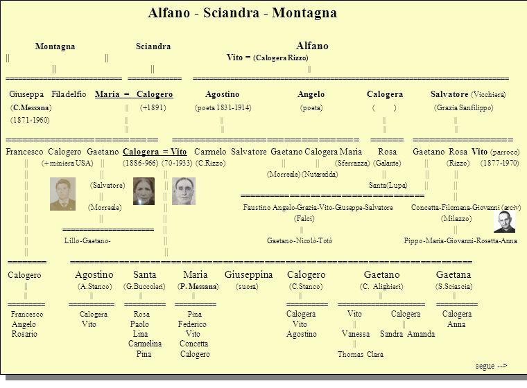 Alfano - Sciandra - Montagna Montagna Sciandra Alfano || || Vito = (Calogera Rizzo) || || || ============================ ============= ==============