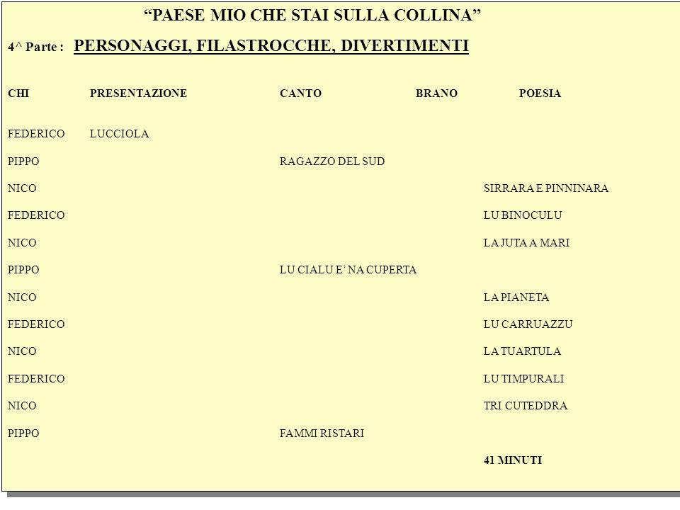 PAESE MIO CHE STAI SULLA COLLINA 4^ Parte : PERSONAGGI, FILASTROCCHE, DIVERTIMENTI CHI PRESENTAZIONECANTOBRANO POESIA FEDERICO LUCCIOLA PIPPORAGAZZO DEL SUD NICOSIRRARA E PINNINARA FEDERICOLU BINOCULU NICOLA JUTA A MARI PIPPOLU CIALU E NA CUPERTA NICOLA PIANETA FEDERICOLU CARRUAZZU NICOLA TUARTULA FEDERICOLU TIMPURALI NICOTRI CUTEDDRA PIPPOFAMMI RISTARI 41 MINUTI PAESE MIO CHE STAI SULLA COLLINA 4^ Parte : PERSONAGGI, FILASTROCCHE, DIVERTIMENTI CHI PRESENTAZIONECANTOBRANO POESIA FEDERICO LUCCIOLA PIPPORAGAZZO DEL SUD NICOSIRRARA E PINNINARA FEDERICOLU BINOCULU NICOLA JUTA A MARI PIPPOLU CIALU E NA CUPERTA NICOLA PIANETA FEDERICOLU CARRUAZZU NICOLA TUARTULA FEDERICOLU TIMPURALI NICOTRI CUTEDDRA PIPPOFAMMI RISTARI 41 MINUTI