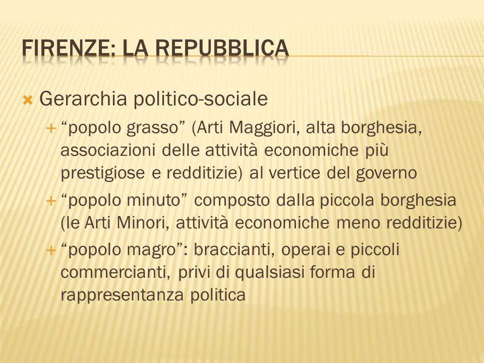 Gerarchia politico-sociale popolo grasso (Arti Maggiori, alta borghesia, associazioni delle attività economiche più prestigiose e redditizie) al verti