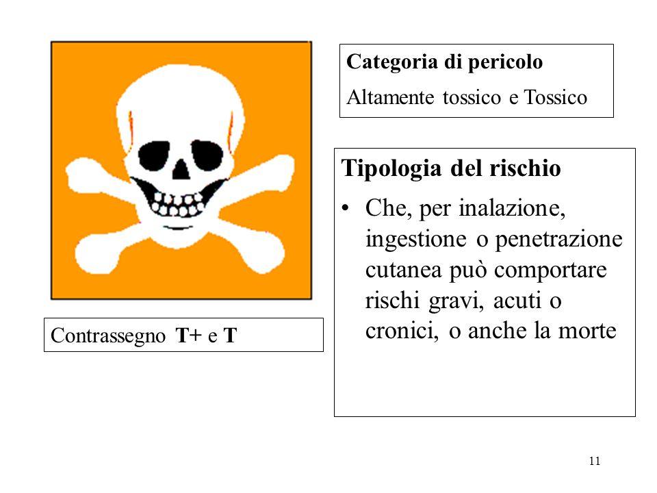 10 Tipologia del rischio Che a contatto con altre sostanze, soprattutto se infiammabili, provoca una forte reazione esotermica Categoria di pericolo C