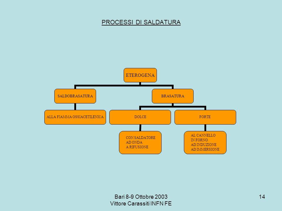 Bari 8-9 Ottobre 2003 Vittore Carassiti INFN FE 14 PROCESSI DI SALDATURA ETEROGENA SALDOBRASATURA ALLA FIAMMA OSSIACETILENICA BRASATURA DOLCE CON SALD