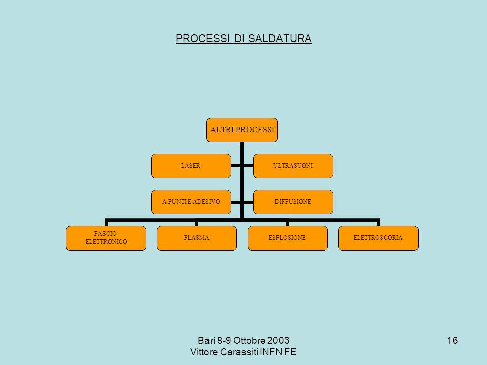 Bari 8-9 Ottobre 2003 Vittore Carassiti INFN FE 16 PROCESSI DI SALDATURA ALTRI PROCESSI FASCIO ELETTRONICO PLASMAESPLOSIONEELETTROSCORIA LASERULTRASUO