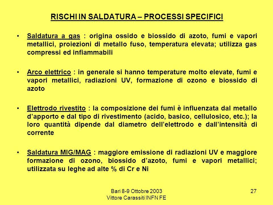 Bari 8-9 Ottobre 2003 Vittore Carassiti INFN FE 27 RISCHI IN SALDATURA – PROCESSI SPECIFICI Saldatura a gas : origina ossido e biossido di azoto, fumi