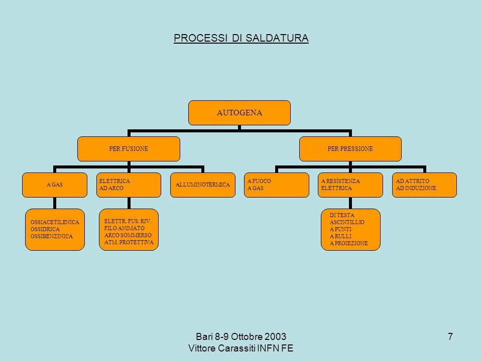 Bari 8-9 Ottobre 2003 Vittore Carassiti INFN FE 7 PROCESSI DI SALDATURA AUTOGENA PER FUSIONE A GAS OSSIACETILENICA OSSIDRICA OSSIBENZINICA ELETTRICA A