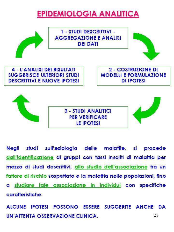 29 EPIDEMIOLOGIA ANALITICA 1 - STUDI DESCRITTIVI - AGGREGAZIONE E ANALISI DEI DATI 2 - COSTRUZIONE DI MODELLI E FORMULAZIONE DI IPOTESI 4 - LANALISI D