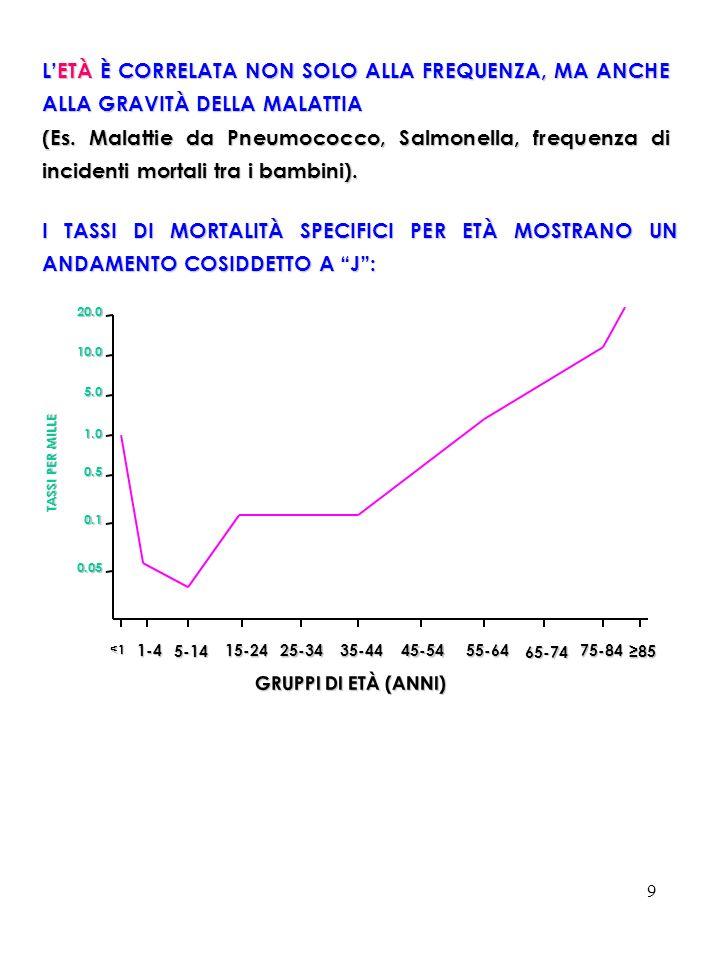 30 Le ipotesi sono verificate sequenzialmente per mezzo di STUDI RETROSPETTIVI (detti anche CASO-CONTROLLO) e PROSPETTIVI (detti anche di COORTE).