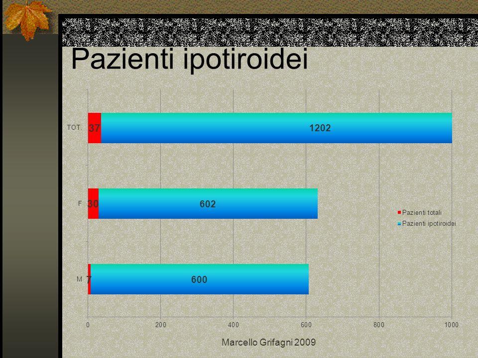 Per concludere Gli AbTPO risultano positivi in oltre il 95% dei pazienti con m.