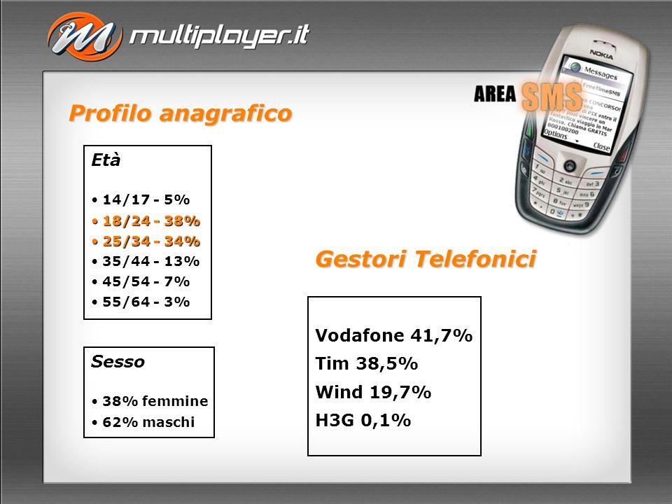Profilo anagrafico Età 14/17 - 5% 14/17 - 5% 18/24 - 38% 18/24 - 38% 25/34 - 34% 25/34 - 34% 35/44 - 13% 35/44 - 13% 45/54 - 7% 45/54 - 7% 55/64 - 3% 55/64 - 3% Sesso 38% femmine 38% femmine 62% maschi 62% maschi Gestori Telefonici Vodafone 41,7% Tim 38,5% Wind 19,7% H3G 0,1%