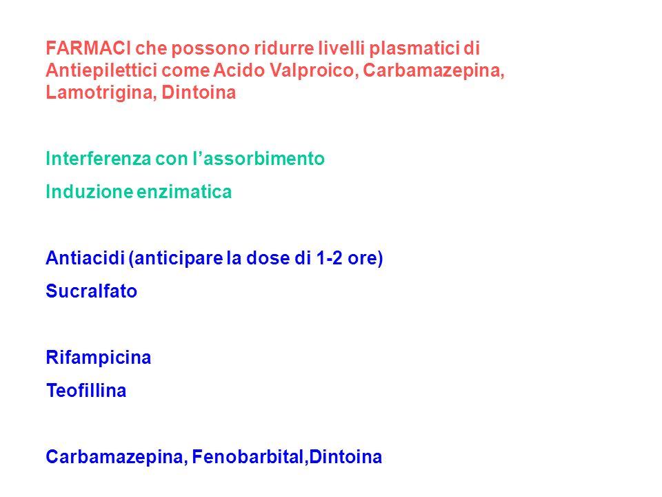 FARMACI che possono ridurre livelli plasmatici di Antiepilettici come Acido Valproico, Carbamazepina, Lamotrigina, Dintoina Interferenza con lassorbim