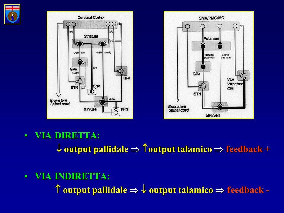 VIA DIRETTA:VIA DIRETTA: output pallidale output talamico feedback + output pallidale output talamico feedback + VIA INDIRETTA:VIA INDIRETTA: output pallidale output talamico feedback - output pallidale output talamico feedback -