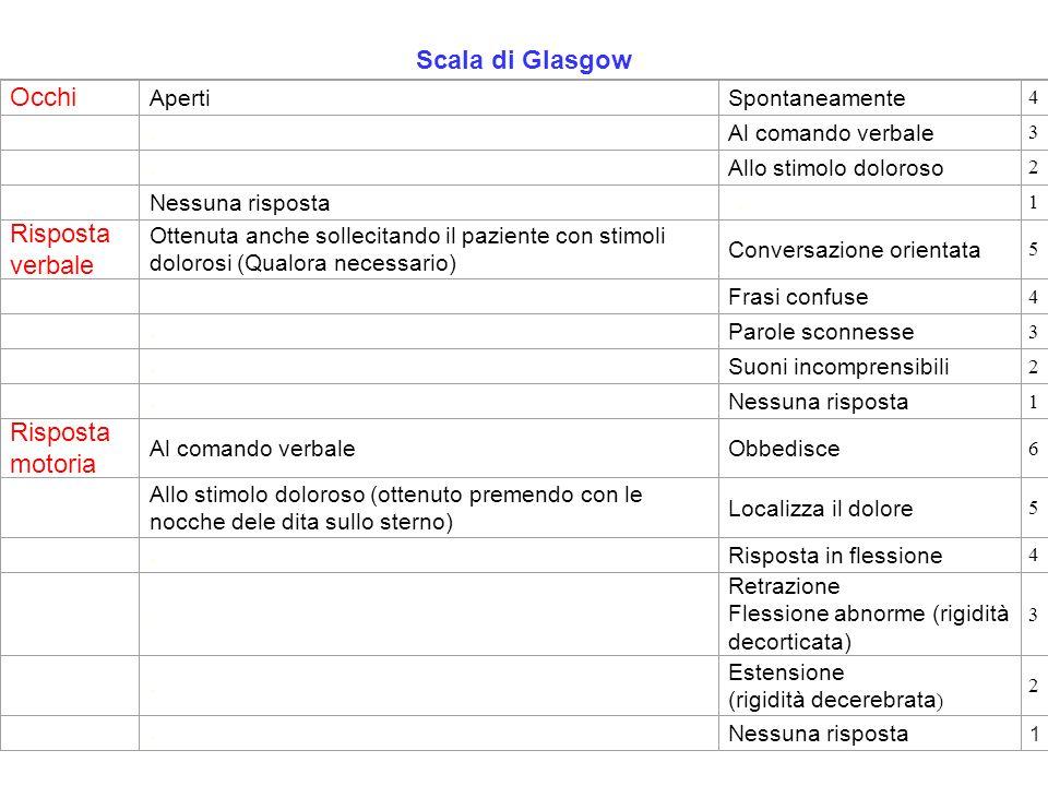 Scala di Glasgow Occhi ApertiSpontaneamente 4. Al comando verbale 3. Allo stimolo doloroso 2 Nessuna risposta.1 Risposta verbale Ottenuta anche sollec