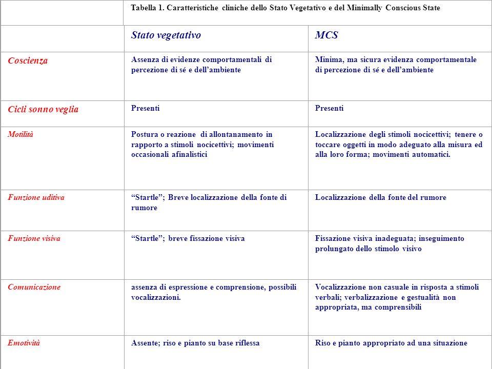 Tabella 1. Caratteristiche cliniche dello Stato Vegetativo e del Minimally Conscious State Stato vegetativoMCS Coscienza Assenza di evidenze comportam